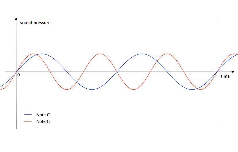 Figure 1: Graph of sound pressure versus time in fixed distance from sound source.