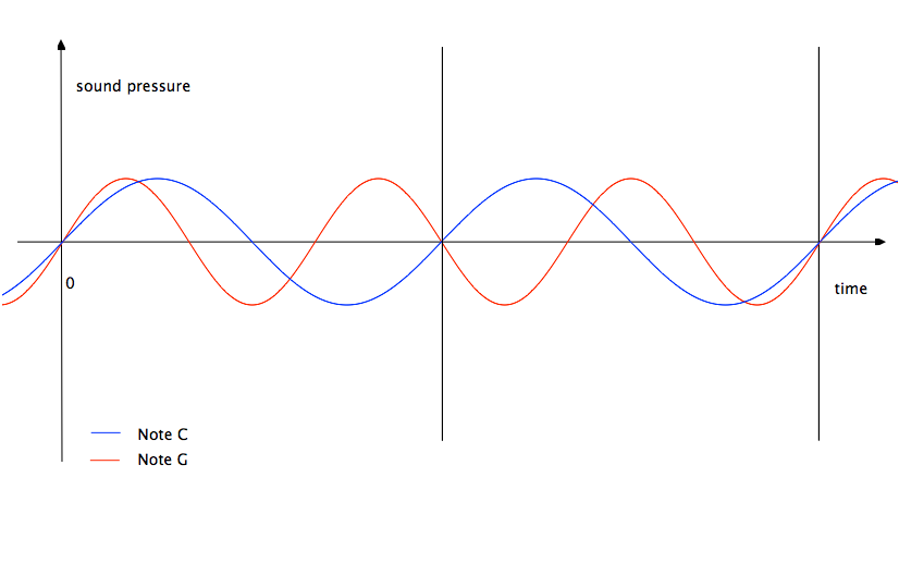 Figure 4: Graph of sound pressure versus time in fixed distance from sound source.